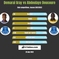 Demarai Gray vs Abdoulaye Doucoure h2h player stats