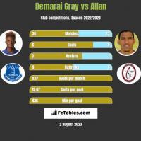 Demarai Gray vs Allan h2h player stats