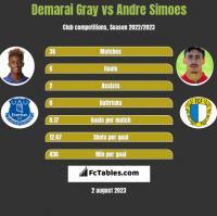 Demarai Gray vs Andre Simoes h2h player stats