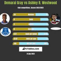Demarai Gray vs Ashley R. Westwood h2h player stats