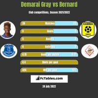 Demarai Gray vs Bernard h2h player stats