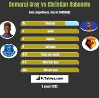 Demarai Gray vs Christian Kabasele h2h player stats