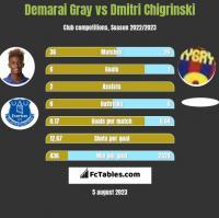 Demarai Gray vs Dmitri Chigrinski h2h player stats