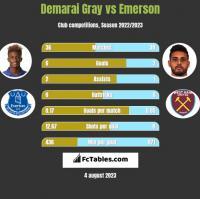 Demarai Gray vs Emerson h2h player stats