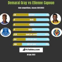 Demarai Gray vs Etienne Capoue h2h player stats