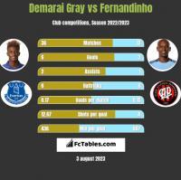 Demarai Gray vs Fernandinho h2h player stats
