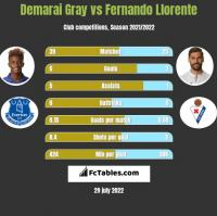 Demarai Gray vs Fernando Llorente h2h player stats