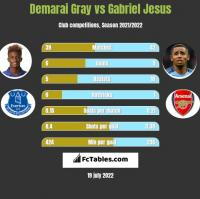 Demarai Gray vs Gabriel Jesus h2h player stats