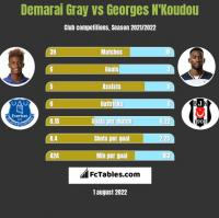 Demarai Gray vs Georges N'Koudou h2h player stats