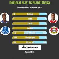 Demarai Gray vs Granit Xhaka h2h player stats