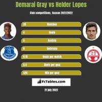 Demarai Gray vs Helder Lopes h2h player stats