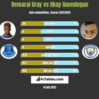 Demarai Gray vs Ilkay Guendogan h2h player stats