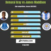 Demarai Gray vs James Maddison h2h player stats
