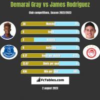 Demarai Gray vs James Rodriguez h2h player stats