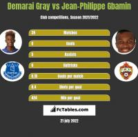 Demarai Gray vs Jean-Philippe Gbamin h2h player stats