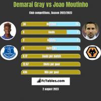 Demarai Gray vs Joao Moutinho h2h player stats