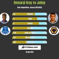 Demarai Gray vs Johny h2h player stats