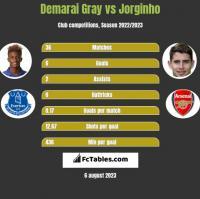 Demarai Gray vs Jorginho h2h player stats