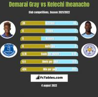 Demarai Gray vs Kelechi Iheanacho h2h player stats