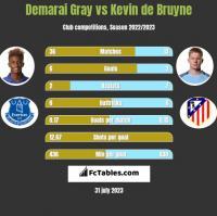 Demarai Gray vs Kevin de Bruyne h2h player stats