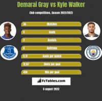 Demarai Gray vs Kyle Walker h2h player stats