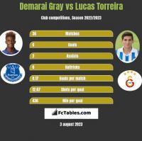 Demarai Gray vs Lucas Torreira h2h player stats
