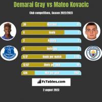 Demarai Gray vs Mateo Kovacic h2h player stats