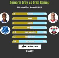 Demarai Gray vs Oriol Romeu h2h player stats