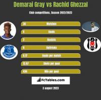 Demarai Gray vs Rachid Ghezzal h2h player stats