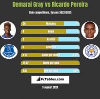 Demarai Gray vs Ricardo Pereira h2h player stats
