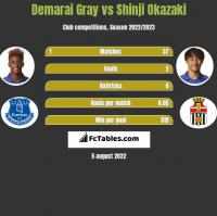 Demarai Gray vs Shinji Okazaki h2h player stats