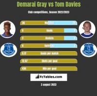 Demarai Gray vs Tom Davies h2h player stats