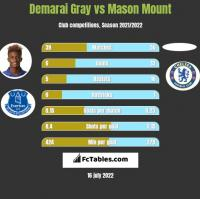 Demarai Gray vs Mason Mount h2h player stats