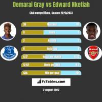 Demarai Gray vs Edward Nketiah h2h player stats