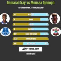 Demarai Gray vs Moussa Djenepo h2h player stats