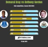 Demarai Gray vs Anthony Gordon h2h player stats
