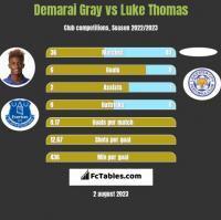 Demarai Gray vs Luke Thomas h2h player stats