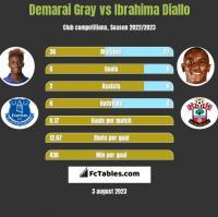 Demarai Gray vs Ibrahima Diallo h2h player stats