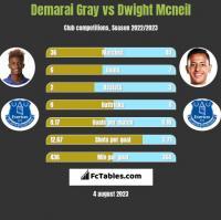Demarai Gray vs Dwight Mcneil h2h player stats