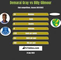 Demarai Gray vs Billy Gilmour h2h player stats