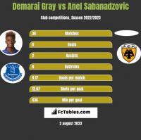 Demarai Gray vs Anel Sabanadzovic h2h player stats