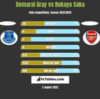 Demarai Gray vs Bukayo Saka h2h player stats