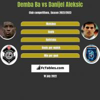 Demba Ba vs Danijel Aleksić h2h player stats