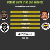 Demba Ba vs Irfan Can Kahveci h2h player stats