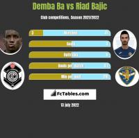 Demba Ba vs Riad Bajic h2h player stats