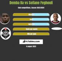 Demba Ba vs Sofiane Feghouli h2h player stats