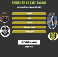 Demba Ba vs Zaur Sadaev h2h player stats