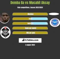 Demba Ba vs Mucahit Akcay h2h player stats