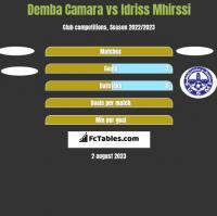 Demba Camara vs Idriss Mhirssi h2h player stats