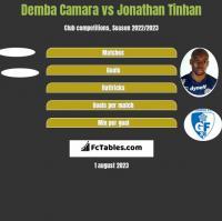 Demba Camara vs Jonathan Tinhan h2h player stats